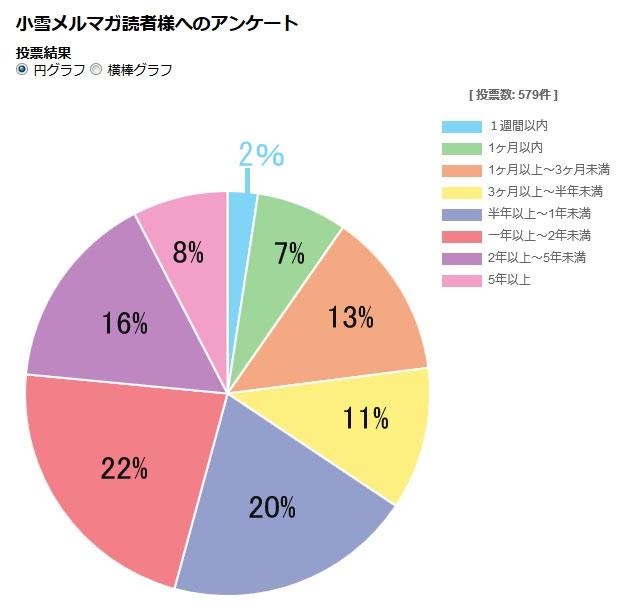 メルマガ購読暦